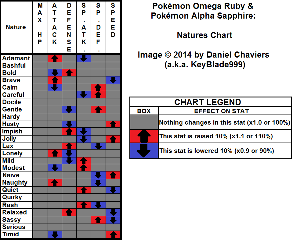 nature pokemon sapphire alpha ruby omega chart oras neoseeker 3ds gamefaqs pack double change pokemon permission hosted document copyright colors