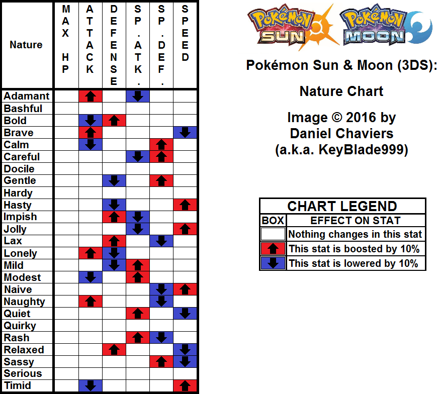 nature pokemon chart sun moon neoseeker pokemon permission hosted document copyright
