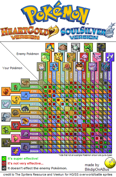 Pokemon type strength and weakness chart car interior design for Table type pokemon